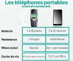 Les téléphones portables avant et maintenant