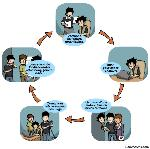 L'autre boucle infinie que les codeurs redoutent